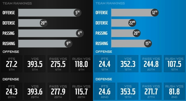 2016_w12_preview_stats_panthers-raiders_1
